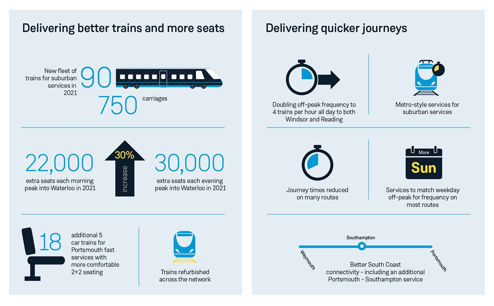 Class 701 trains infographic South Western Railways new trains